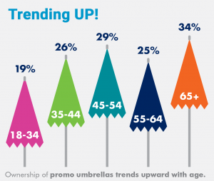 branded umbrellas appeal to all age groups statistic