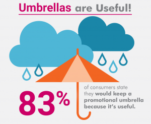 Branded umbrellas useful statistic