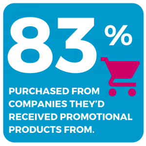 statistic 83 percent purchased from companies they had received promo products from