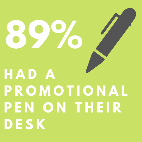 89% of people have a promotional pen on their desks