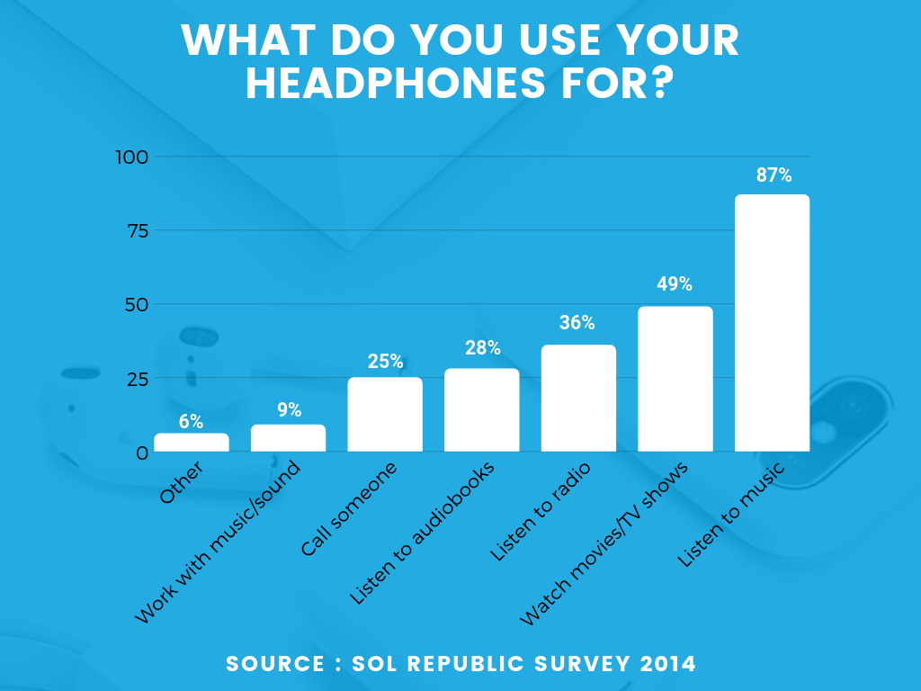 Graph showing what people use headphones for
